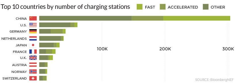 Countries with the most EV charging stations