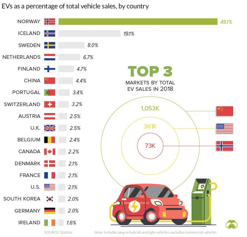 Electric vehicle sales in different countries