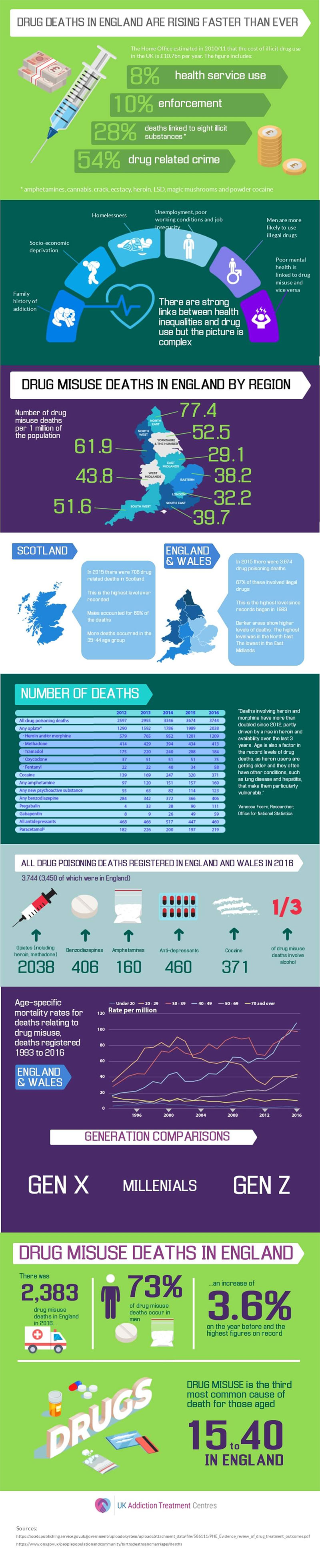 Drug Deaths in the UK - infographic